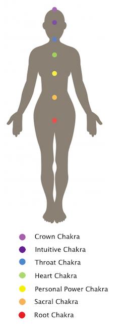 chakra-body